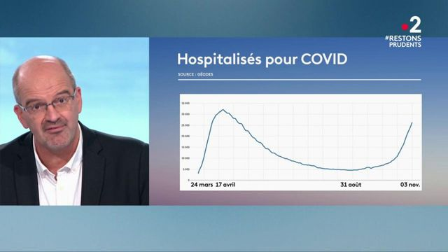Coronavirus : les effets du reconfinement sur l'épidémie devraient être visibles aux alentours du 20 novembre