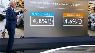 Sur le plateau du 20 Heures, le journaliste Jean-Paul Chapel fait le point sur les arrêts maladie dans les secteurs privé et public. (France 2)