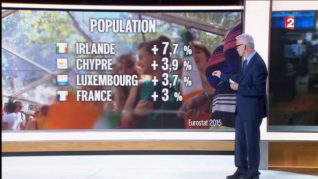 Démographie : quels sont les bons et mauvais élèves de l'Europe ?