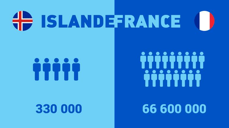 La France semble être un mastodonte à côté de l'Islande.