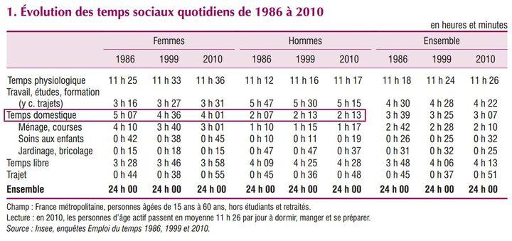 L'étude de l'INSEE a porté son attention sur la répartition et l'évolution du temps domestique des hommes et des femmes. (INSEE)