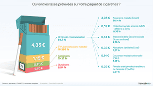 Voici où sont affectées les taxes que vous acquittez sur vos cigarettes. (PASCALE BOUDEVILLE / FRANCETV INFO)