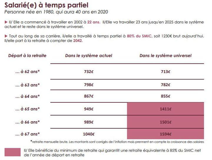 Le minimum retraite pour une personne ayant travaillé à temps partiel à 80% du SMIC, soit 1230 euros brut aujourd'hui, partant à la retraite à compter de 1942. (INFO RETRAITE)