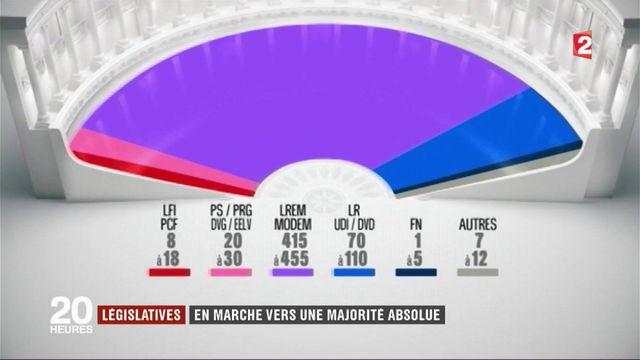 Législatives 2017 : jusqu'à 455 sièges pour les soutiens du président