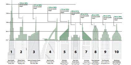Cliquez ici pour voir le palmarès des gratte-ciels (CTBUH)