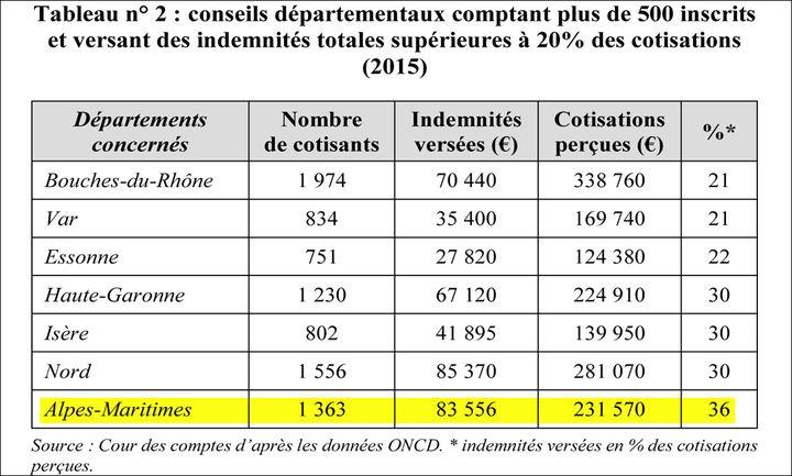 Extrait du rapport de la Cour des comptesd'après les données ONCD. (DR)