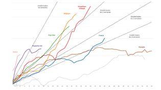 Graphique de l'évolution du nombre de cas par pays (FRANCEINFO)