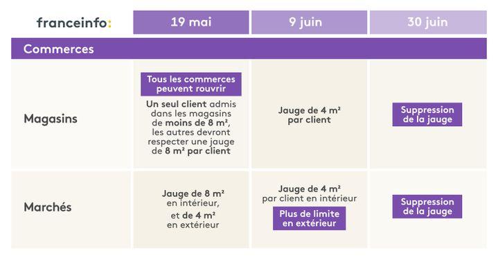 L'agenda du déconfinement pour les commerces. (ELLEN LOZON / FRANCEINFO)