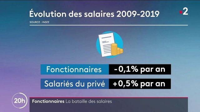 Fonctionnaires : les syndicats réclament une hausse des salaires