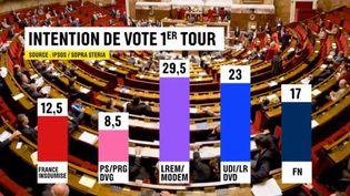 Législatives : raz-de-marée en vue pour la République en marche (FRANCE 2)