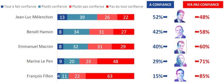 La confiance accordée aux différents candidats en matière de transparence et de moralisation de la vie politique. Capture d'écran. (IPSOS POUR FRANCEINFO)