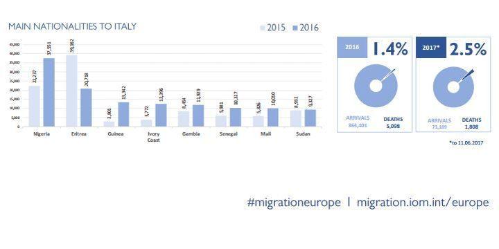 Tableau montrant les arrivées en Italie en 2016 et 2017 avec le «taux de pertes». Source «Missing Migrants Project». (http://missingmigrants.iom.int/)