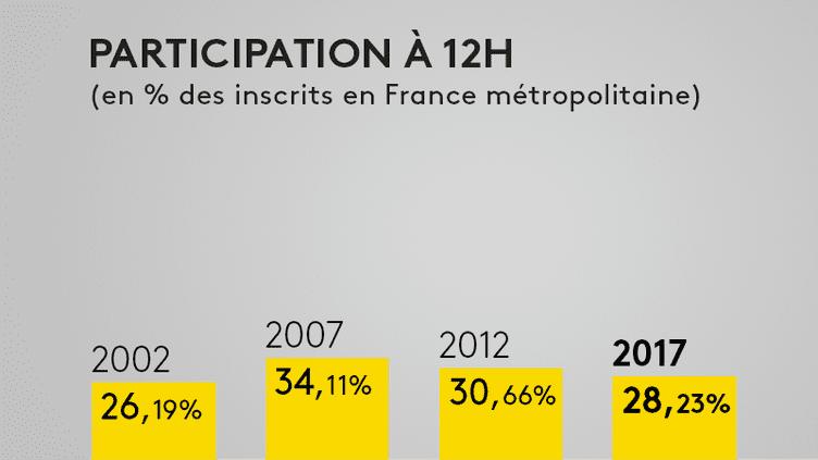 Election présidentielle : découvrez la participation au second tour à midi (FRANCEINFO)