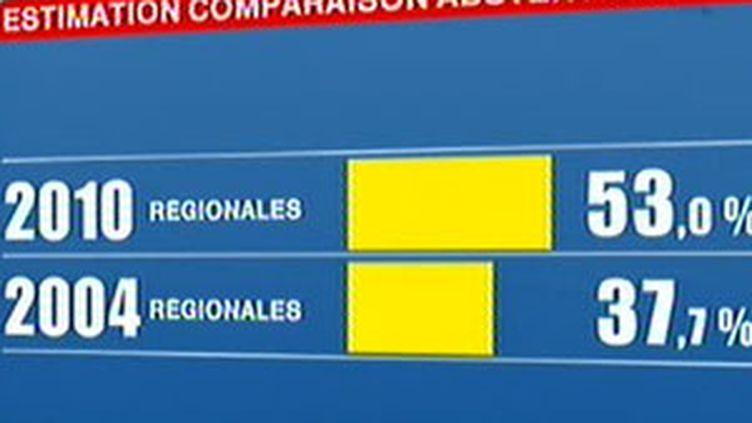 Chiffres de l'abstention en 2010 (estimation) et en 2004