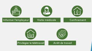 Pour se prémunir au maximum de la prolifération du Covid-19, le gouvernement français a établi un certain nombre de procédures, notamment pour les salariés. En voici un récapitulatif. (France 3)