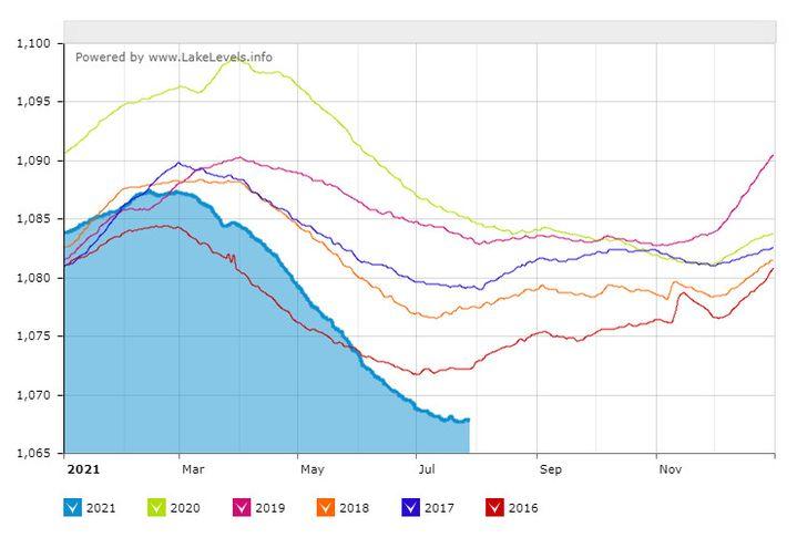 Le niveau du lac Mead ces cinq dernières années. (LakeLevels.info)