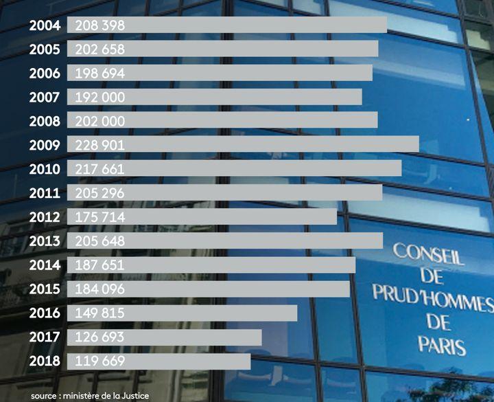 Le nombre d'affaires entrantes aux prud'hommes en France, année après année. (STEPHANIE BERLU / RADIO FRANCE)