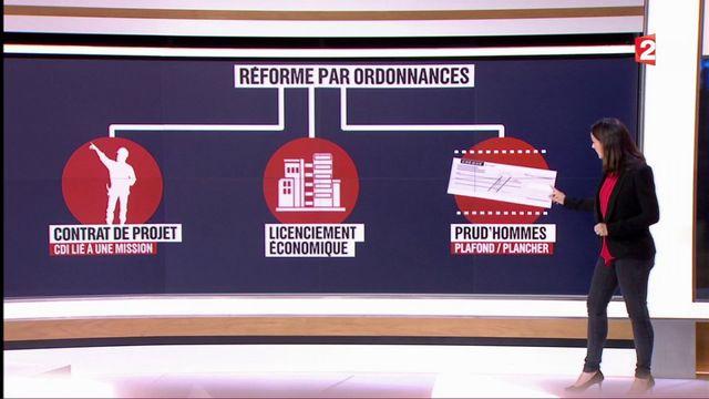 Code du travail : une réforme par ordonnances