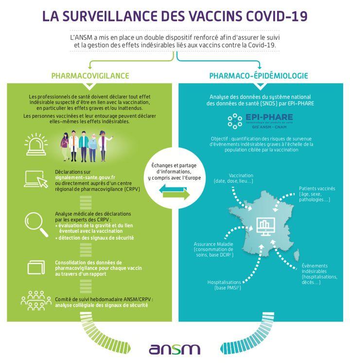 La surveillance des vaccins contre le Covid-19 mise en place par l'Agence nationale de la sécurité du médicament (ANSM). (AGENCE NATIONALE DE LA SECURITE DU MEDICAMENT)
