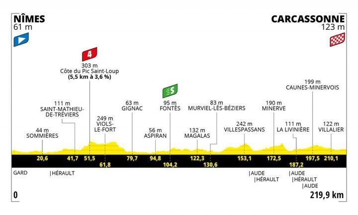 Le profil de la 13e étape du Tour de France 2021. (TOUR DE FRANCE / ASO)