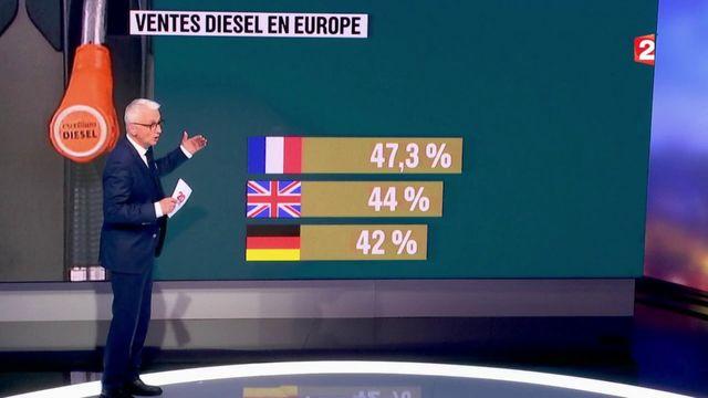 Marché du diesel : 47% des véhicules achetés en 2017