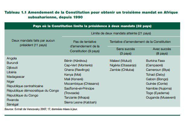 Modifications constitutionnelles en Afrique entre 1990 et 2007 dans les pays où les mandats présidentiels sont limités à deux. (Commission économique des Nations Unies pour l'Afrique (Rapport sur la gouvernance en Afrique II 2009))