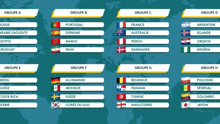 Découvrez la composition des huit groupes de la Coupe du monde 2018. (VINCENT WINTER / AWA SANE / FRANCEINFO)