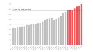 Evolution du nombre de personnes en réanimation en Ile-de-France (FRANCEINFO)