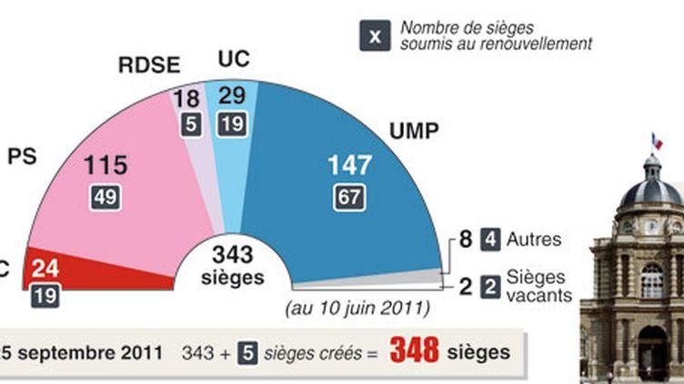 Les voix de l'Union centriste (UC) sont décisives pour adopter des textes et élire le président du Sénat. (AFP)