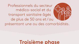 La Haute Autorité de santéa préconiséle 30 novembre unecampagne de vaccination en cinq phases pour lutter contre le Covid-19. (JESSICA KOMGUEN / FRANCEINFO)