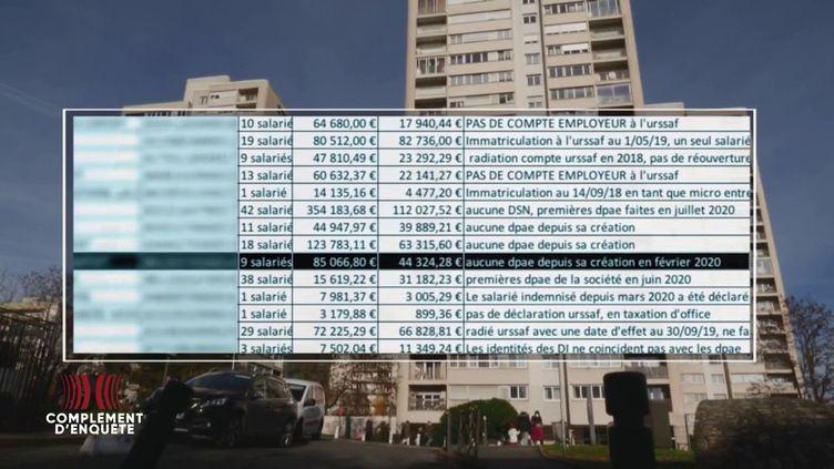 Complément d'enquête. Des centaines de millions d'aides de l'Etat volatilisées : qui sont les fraudeurs du Covid ? (COMPLÉMENT D'ENQUÊTE/FRANCE 2)