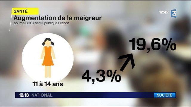 Obésité/maigreur : où en est-on en France ?