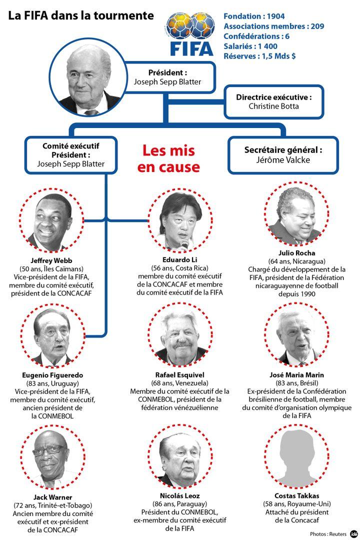 (Les personnalités mises en causes dans l'enquête © IDA)