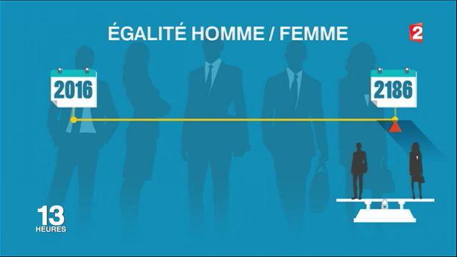 Salaires : l'égalité hommes/femmes effective en 2186