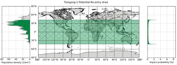 Le satellite chinois Tiangong-1va faire son entrée dans l'atmosphère terrestre entre le 43e parallèle nord et le 43e parallèle sud, selon les calculs de l'Agence spatiale européenne (ESA). (AGENCE SPATIALE EUROPEENNE)
