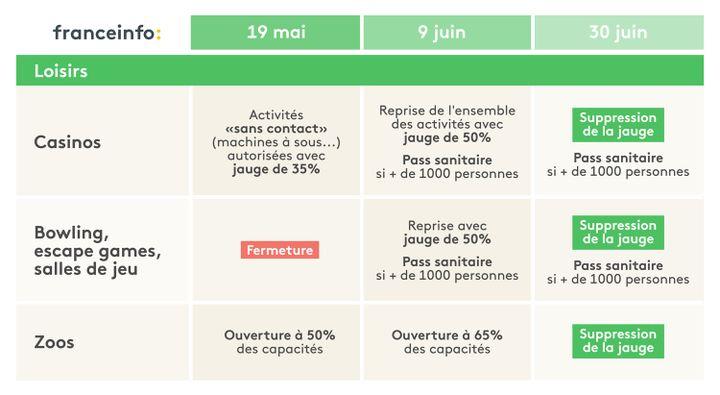 L'agenda du déconfinement pour les loisirs. (ELLEN LOZON / FRANCEINFO)