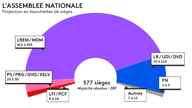 La projection Ipsos/Sopra Steria en fourchettes de sièges de l'Assemblée nationale à l'issue du premier tour des élections législatives, le 11 juin 2017. (FRANCEINFO)
