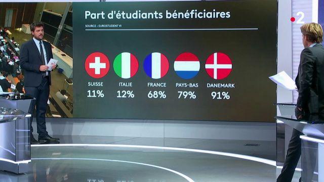 Enseignement : la France plutôt généreuse en matière d'aides aux étudiants