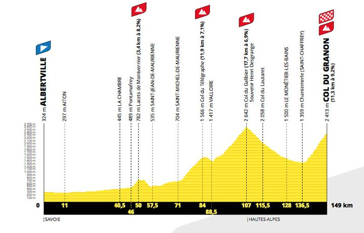 The profile of the 11th stage of the Tour de France 2022, which will end at the Col du Granon.  (ASO)