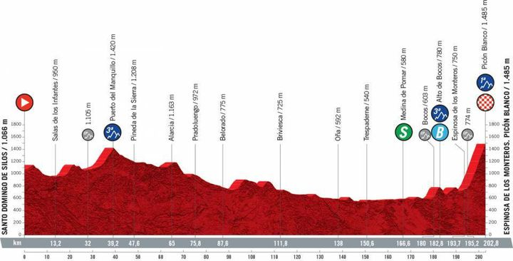 La troisième étape de la Vuelta de 202,8 kmentre Santo Domingo de Silos et Espinosa de los Monteros, lundi 16 août 2021. (ASO)