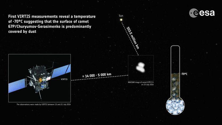 (La sonde Rosetta arrivera mercredi à 100 km de la comète Tchourioumov-Guérassimenko. © ESA)