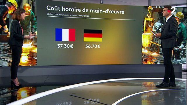 Coût du travail : la main d'oeuvre française reste la plus chère en Europe