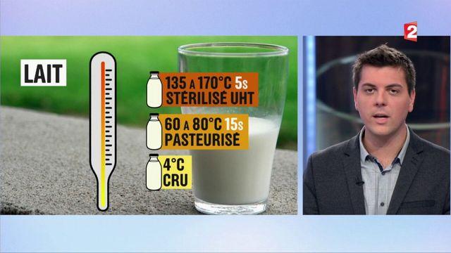 Éco/Conso : comment choisir son lait ?