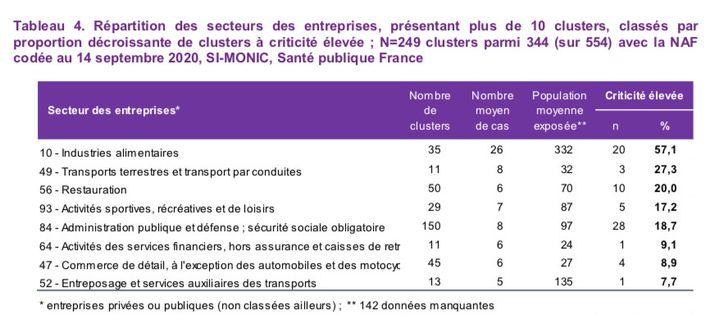 """Tableau de Santé publique France montrant la répartition par secteur des entreprises présentant plus de 10 """"clusters"""". (SANTE PUBLIQUE FRANCE)"""