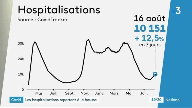 Covid-19 : les hospitalisations repartent à la hausse