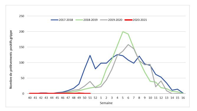 Nombre hebdomadaire de prélèvements positifs pour la grippe en France métropolitaine,entre 2017 et 2021. (SANTE PUBLIQUE FRANCE)