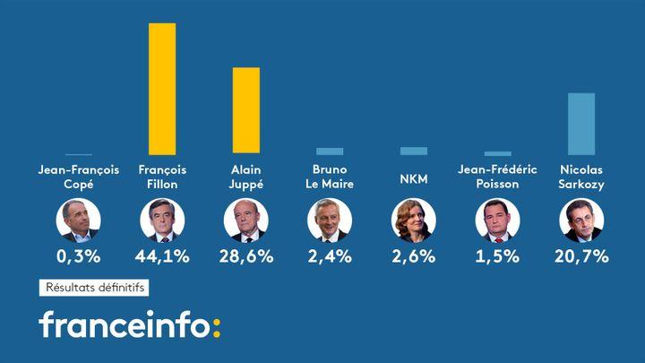Les résultats définitifs du premier tour de la primaire de la droite, publiés le 23 novembre 2016. (FRANCEINFO)