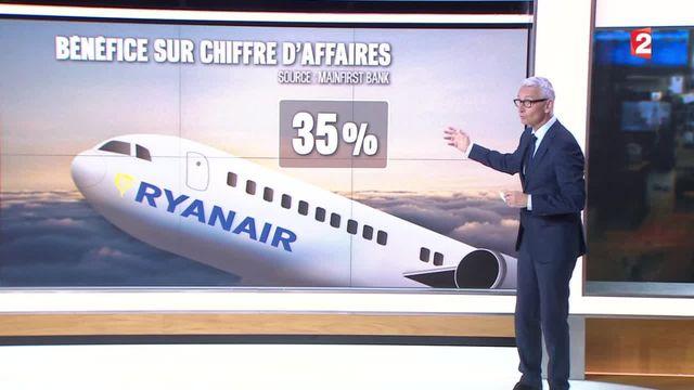 Compagnies aériennes : quelles sont celles qui gagnent le plus d'argent ?