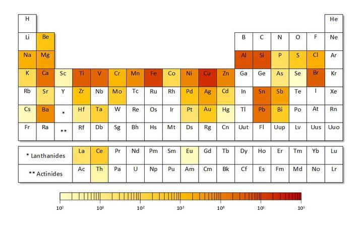 """Concentration des éléments utilisés pour la fabrication d'un circuit imprimé, publié le 23 mars 2015 dans l'étude """"Criticality of Metals and Metalloids"""" par des chercheurs de l'université de Yale. (YALE UNIVERSITY)"""