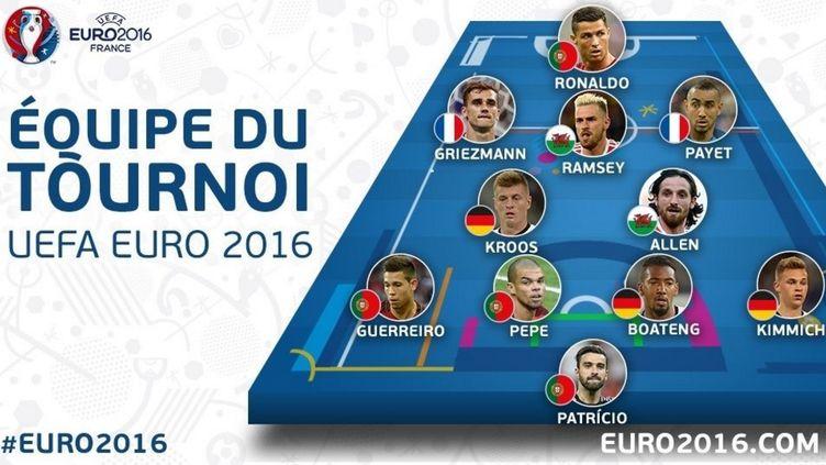 Le 11 type de l'Euro 2016